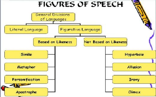 a study on various figures of speech As a painter uses brushes and paint to create an image, a writer also has tools to create an effect one of these tools is the use of figurative language, where the writer changes or enhances the normal meaning of wordsthis enhancement falls into a number of categories, called collectively figures of speech.