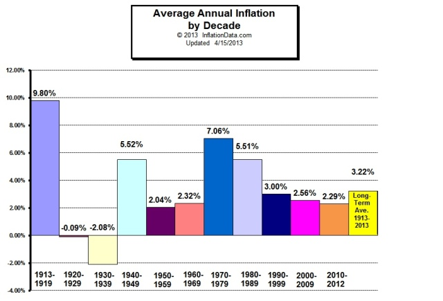 inflation_by_decade