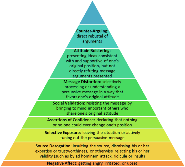 Denial - pyramid
